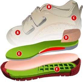 Мода и обувь обувь по сезонам года